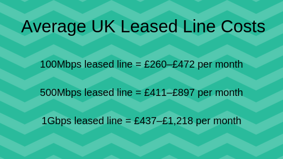 Average UK Leased Line connection Costs