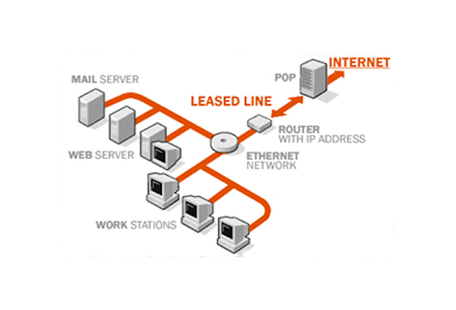 Leased Line Connectivity