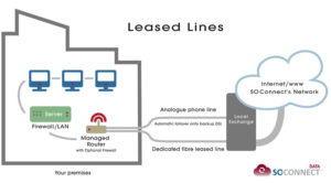 Ethernet First Mile Leased Line