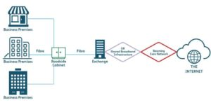 Fiber Ethernet Leased Line