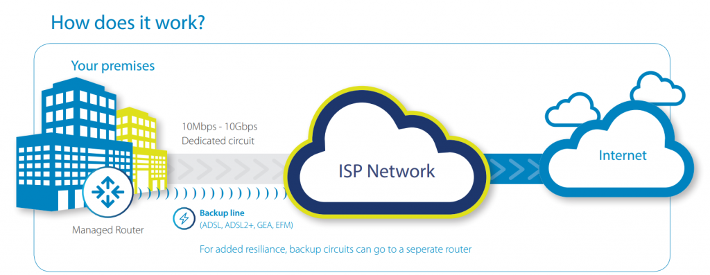 How Leased line Works