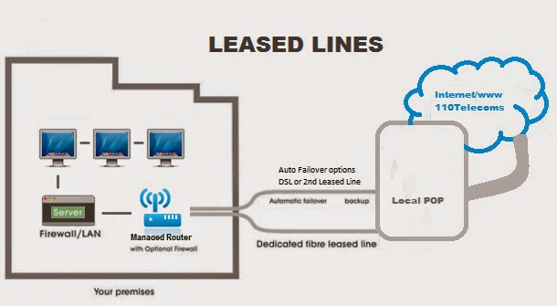 Leased line connection works
