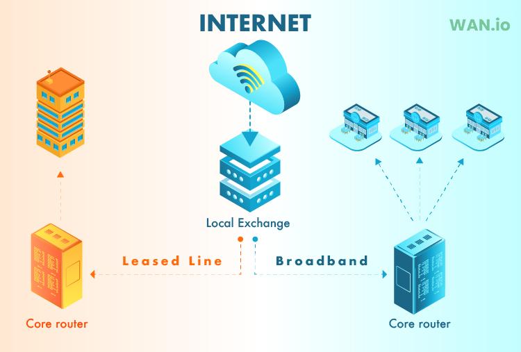 Leased line vs broadband