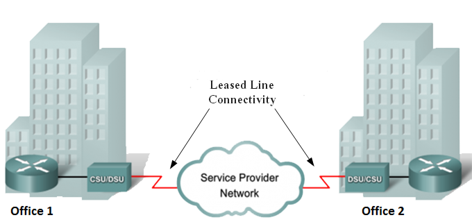 Leased line connection