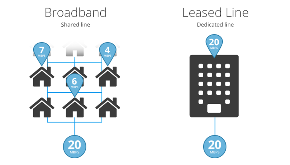 difference leased line vs broadband